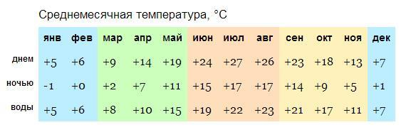 Bulgaria_South_climate